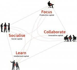 Knowledge work equals four work models © Gensler 2008 Workplace Survey United Kingdom